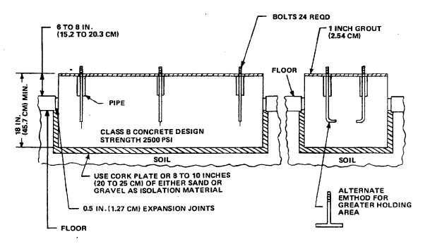Figure 17 3 Cross Section View Of Pad And Mounting Bolt