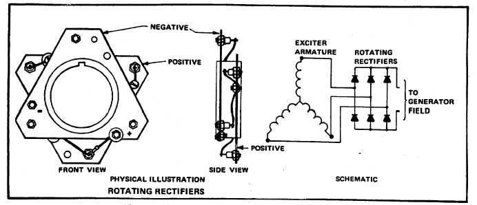 rotating rectifier