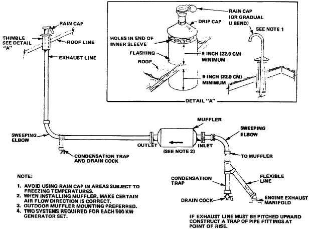 Figure 17 21 500 Kw Exhaust System