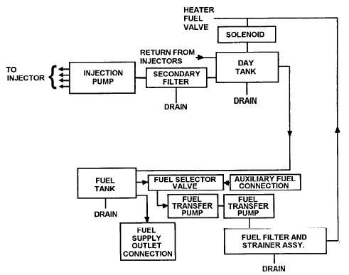 Figure 1-7. Fuel System Diagram