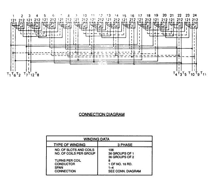 Figure 3 143 400 Hz Generator Stator Winding Procedures