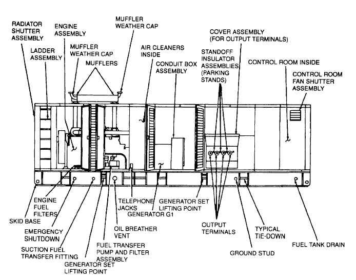 figure 1-3  generator set