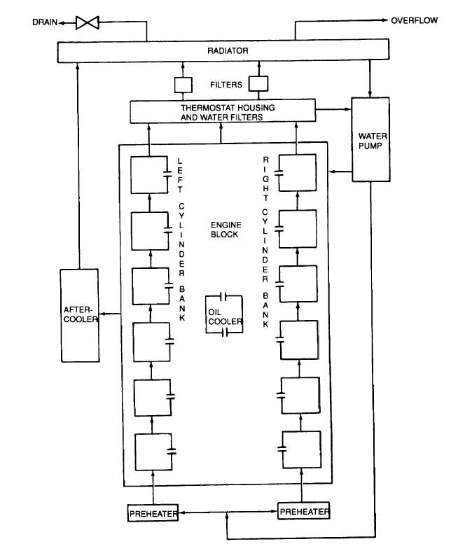 engine lubrication system diagram pistons diagram wiring