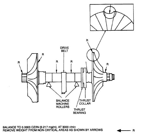 Figure 9 76 Balance Of Impeller And Turbine Wheel Shaft